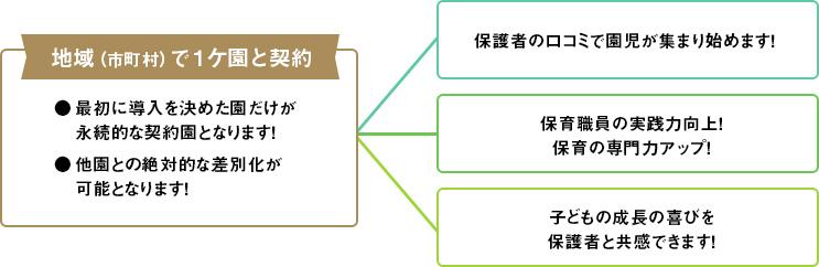 導入の3つのメリットと契約のルール